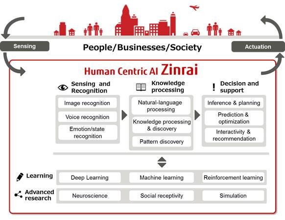 Fujitsu Takes Systematic Approach to Artificial Intelligence
