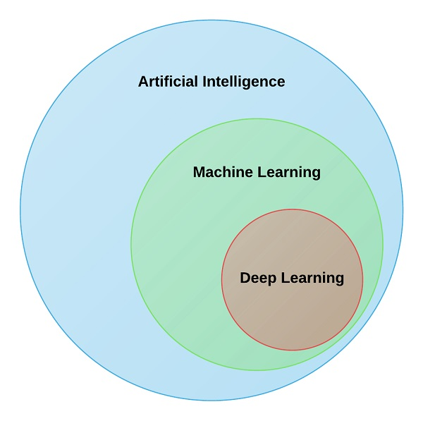 Relating Artificial Intelligence and Machine Learning