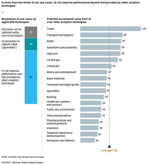 McKinsey Study of 400 Use Cases Defines Value of Deep