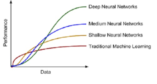 Machine Learning Benchmarks and AI Self-Driving Cars - AI Trends