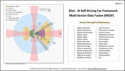 Multi-Sensor Data Fusion (MSDF) and AI: The Case of AI Self