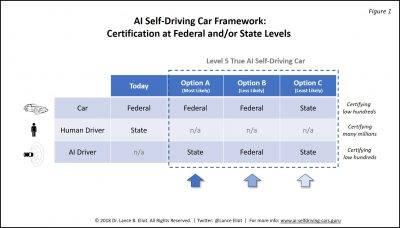 I Car Certification >> Human Driver Licensing Versus Ai Driverless Certification The Case