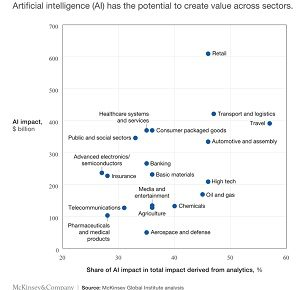 Is Machine Learning or Deep Learning Best for Your AI Project? 2
